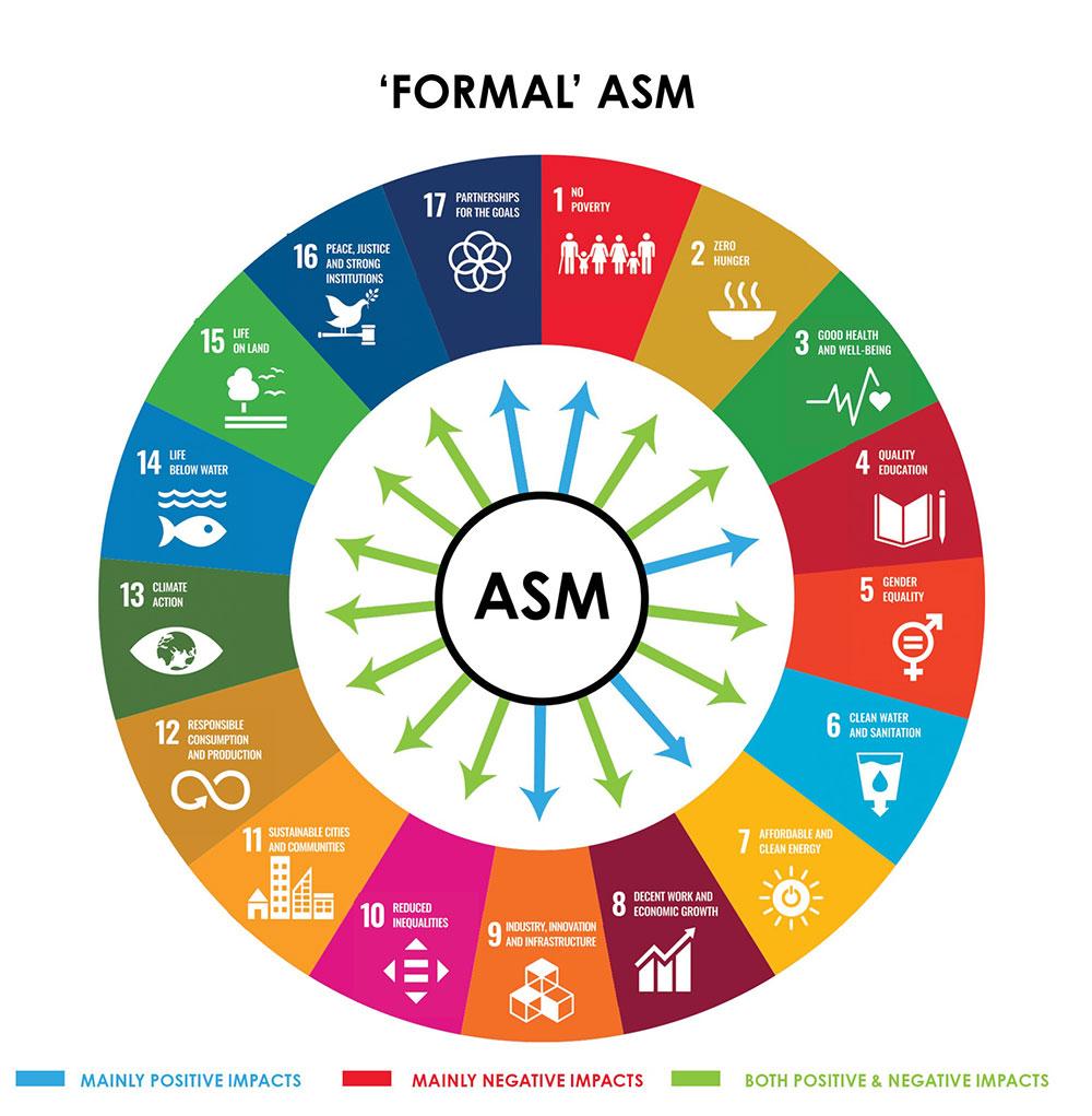 Formal ASM